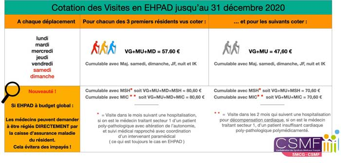 Infos pratiques SMCG-CSMF : cotation des visites en EHPAD