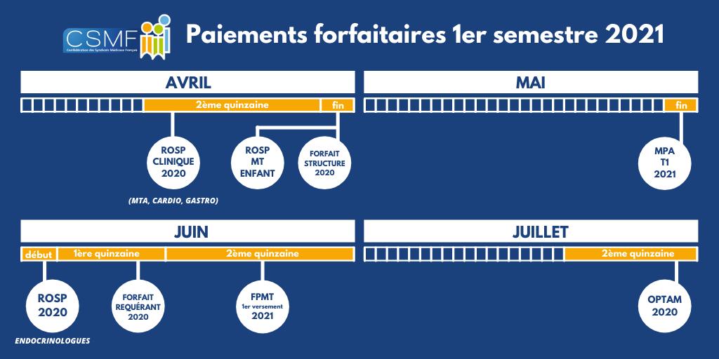 Calendrier des paiements forfaitaires : 1er semestre 2021
