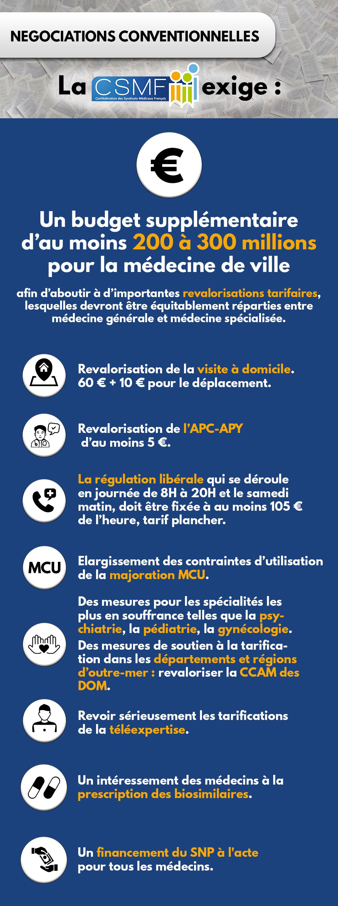 Négociations conventionnelles : La CSMF exige 200 à 300 millions pour la médecine de ville !